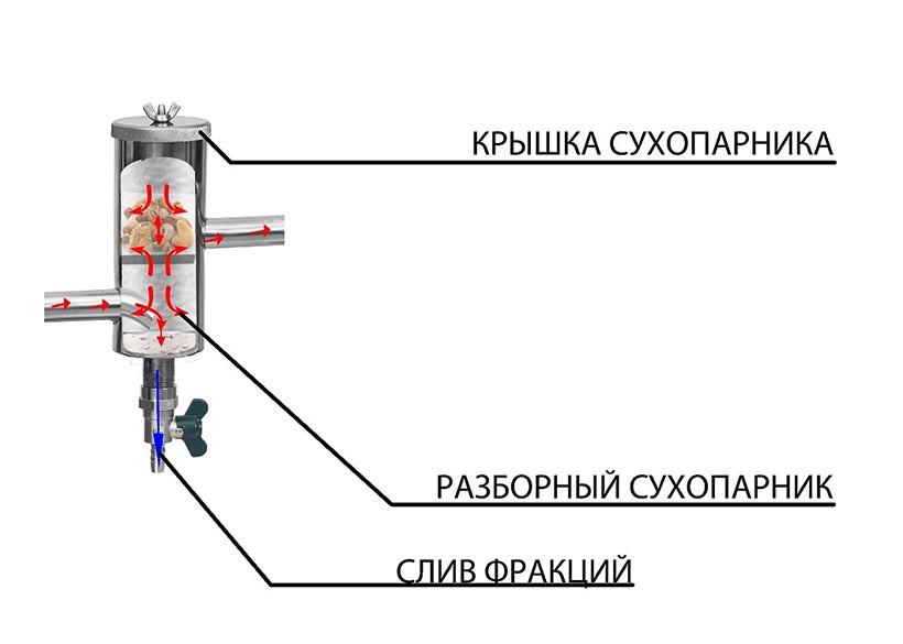 Устройство самогонного аппарата с сухопарником своими руками